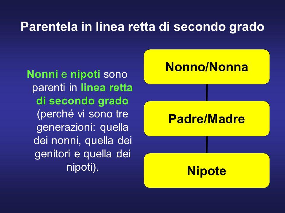 Parentela in linea retta di secondo grado Nonni e nipoti sono parenti in linea retta di secondo grado (perché vi sono tre generazioni: quella dei nonni, quella dei genitori e quella dei nipoti).