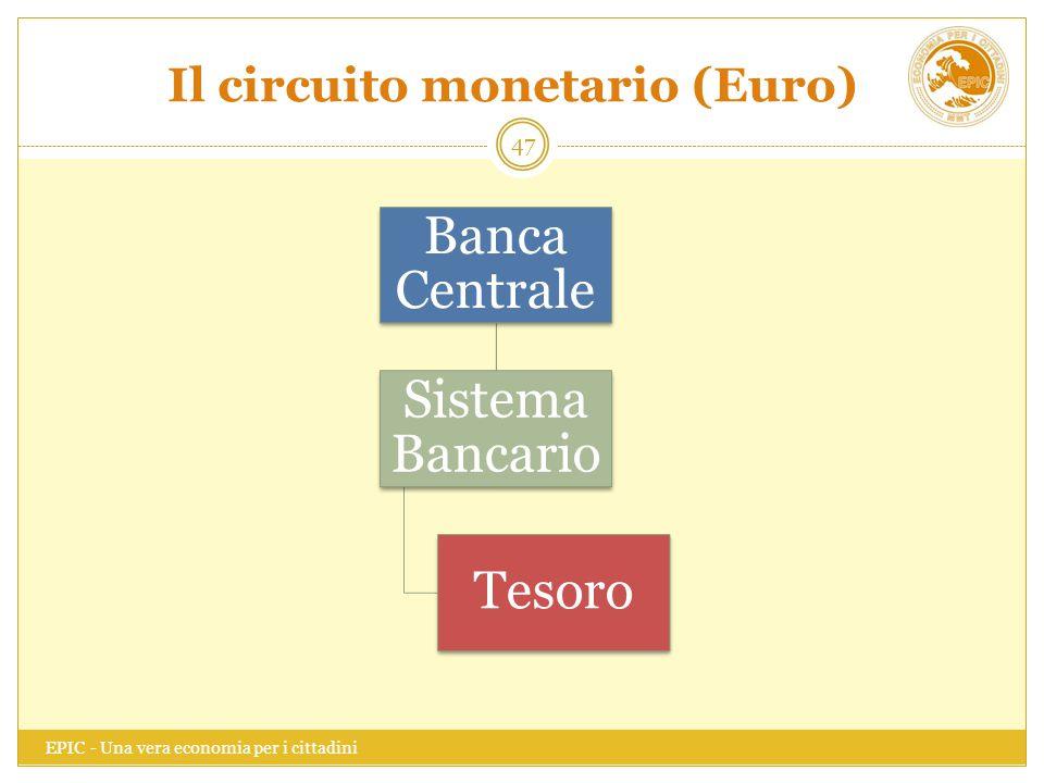 Il circuito monetario (Euro) EPIC - Una vera economia per i cittadini 47 Banca Centrale Sistema Bancario Tesoro