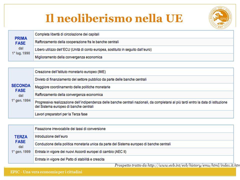 Il neoliberismo nella UE EPIC - Una vera economia per i cittadini 50 Prospetto tratto da http://www.ecb.int/ecb/history/emu/html/index.it.html