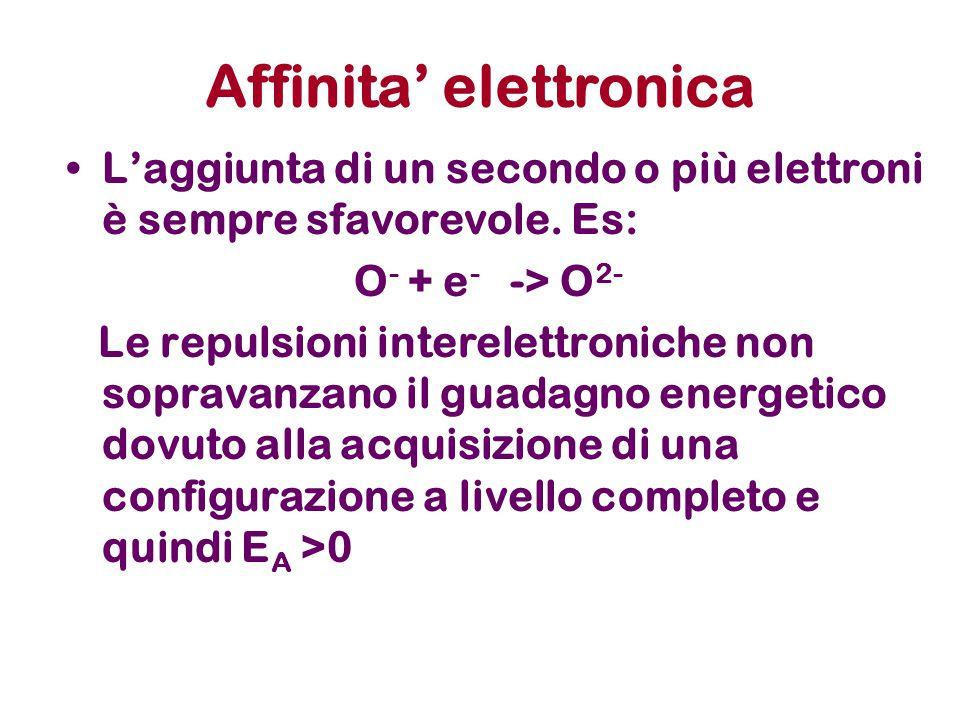 Affinita' elettronica L'aggiunta di un secondo o più elettroni è sempre sfavorevole. Es: O - + e - -> O 2- Le repulsioni interelettroniche non soprava