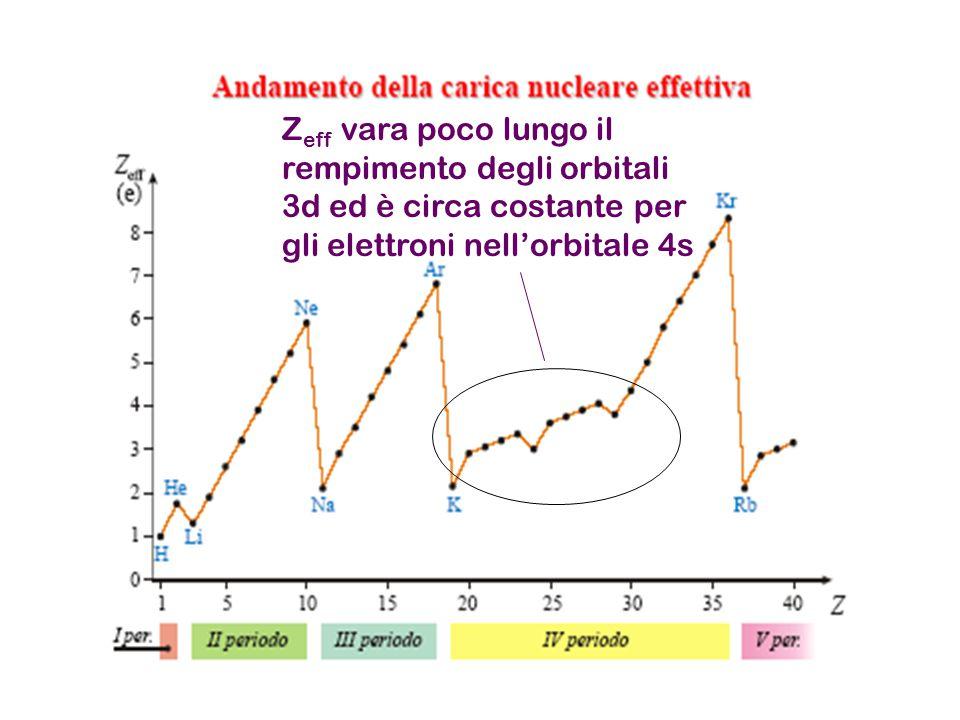 Z eff vara poco lungo il rempimento degli orbitali 3d ed è circa costante per gli elettroni nell'orbitale 4s