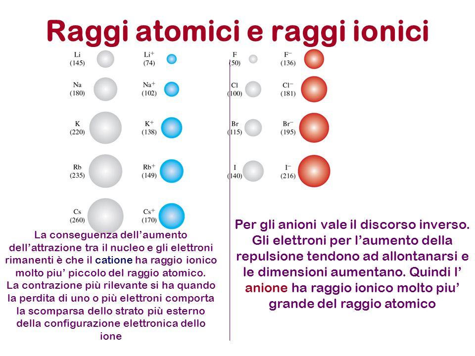 Raggi atomici e raggi ionici La conseguenza dell'aumento dell'attrazione tra il nucleo e gli elettroni rimanenti è che il catione ha raggio ionico mol