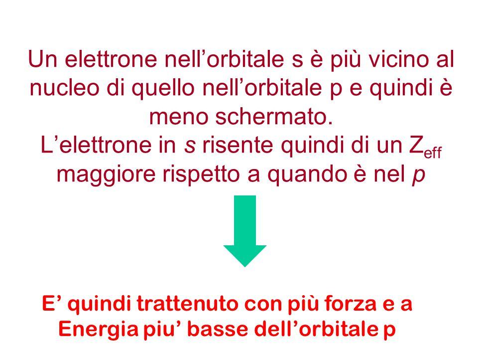 Un elettrone nell'orbitale s è più vicino al nucleo di quello nell'orbitale p e quindi è meno schermato. L'elettrone in s risente quindi di un Z eff m
