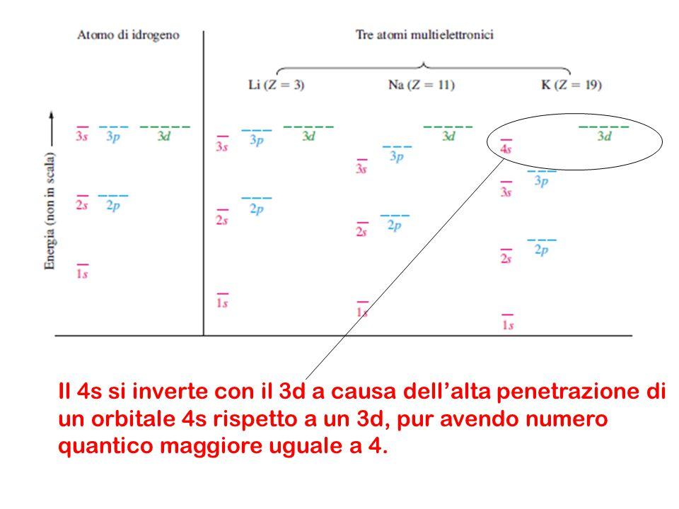 Il 4s si inverte con il 3d a causa dell'alta penetrazione di un orbitale 4s rispetto a un 3d, pur avendo numero quantico maggiore uguale a 4.