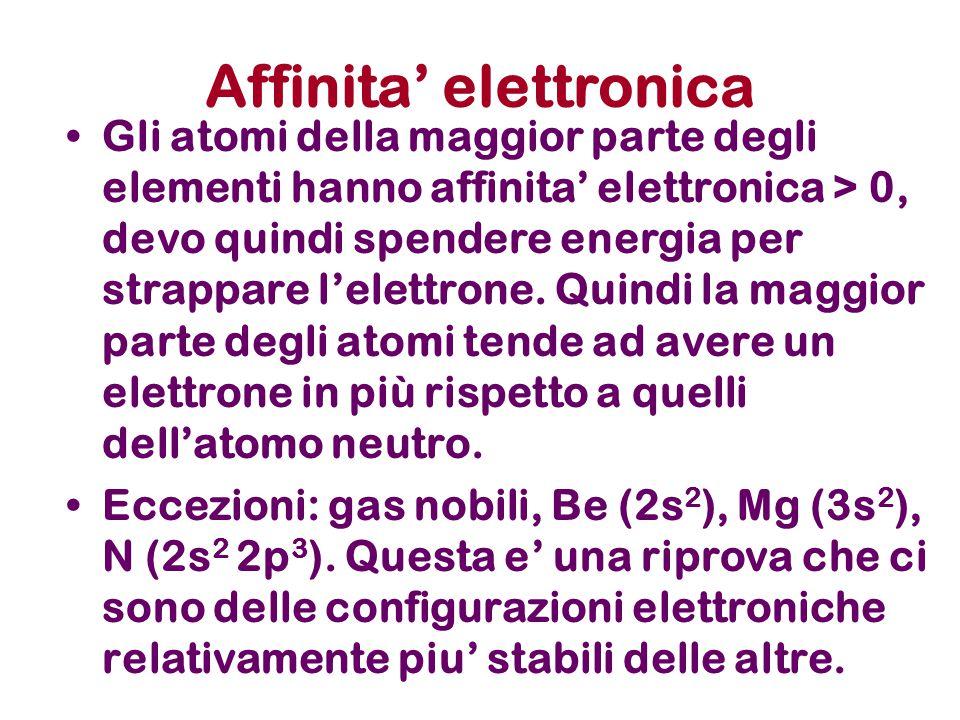 Affinita' elettronica Gli atomi della maggior parte degli elementi hanno affinita' elettronica > 0, devo quindi spendere energia per strappare l'elett