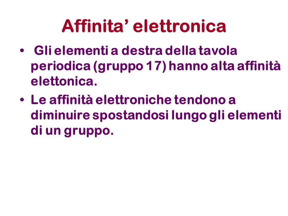 Affinita' elettronica Gli elementi a destra della tavola periodica (gruppo 17) hanno alta affinità elettonica. Le affinità elettroniche tendono a dimi