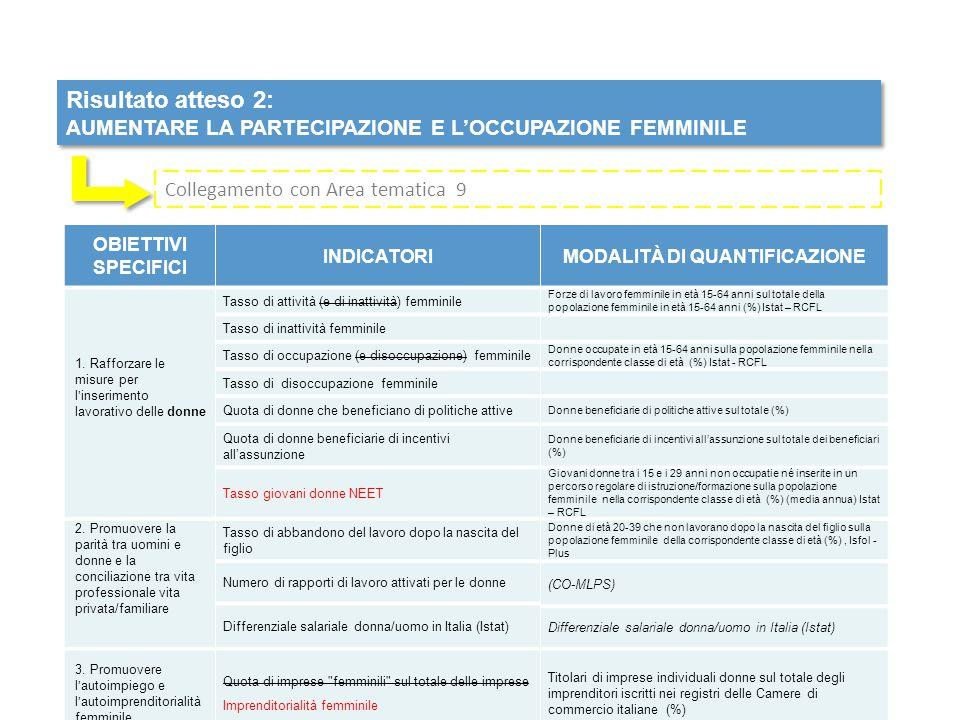 Risultato atteso 2: AUMENTARE LA PARTECIPAZIONE E L'OCCUPAZIONE FEMMINILE Risultato atteso 2: AUMENTARE LA PARTECIPAZIONE E L'OCCUPAZIONE FEMMINILE OBIETTIVI SPECIFICI INDICATORIMODALITÀ DI QUANTIFICAZIONE 1.