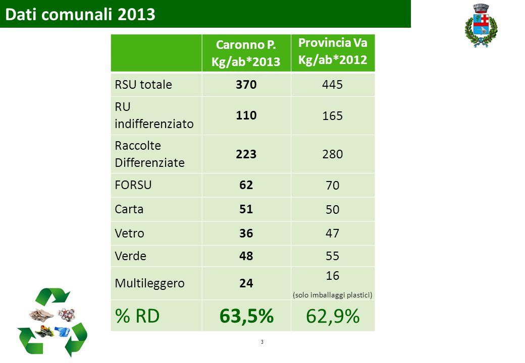 3 Dati comunali 2013 Caronno P. Kg/ab*2013 Provincia Va Kg/ab*2012 RSU totale370 445 RU indifferenziato 110 165 Raccolte Differenziate 223 280 FORSU62