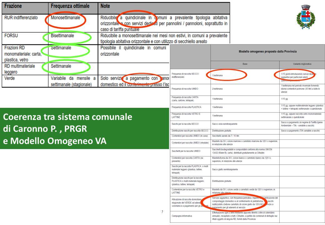 7 Coerenza tra sistema comunale di Caronno P., PRGR e Modello Omogeneo VA PRGR _ Il modello omogeneo regionale