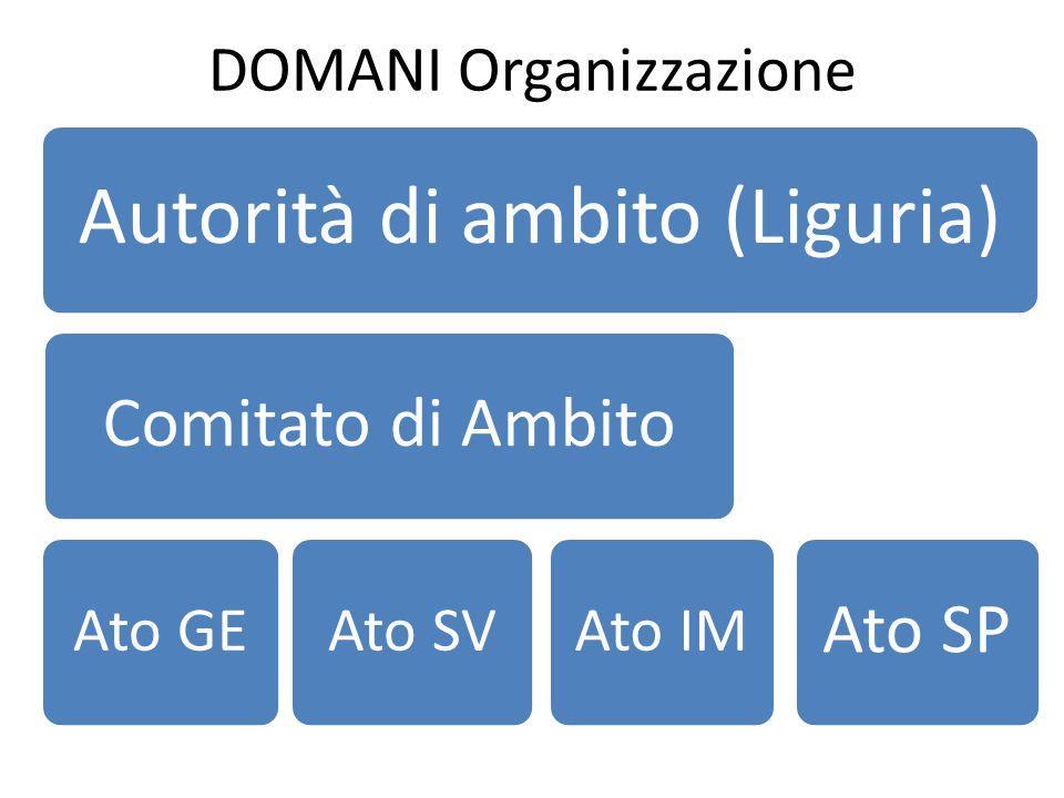 DOMANI Organizzazione Autorità di ambito (Liguria) Comitato di Ambito Ato GEAto SV Ato SP Ato IM