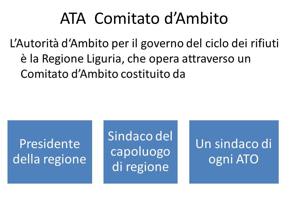 ATA Comitato d'Ambito L'Autorità d'Ambito per il governo del ciclo dei rifiuti è la Regione Liguria, che opera attraverso un Comitato d'Ambito costituito da Presidente della regione Sindaco del capoluogo di regione Un sindaco di ogni ATO