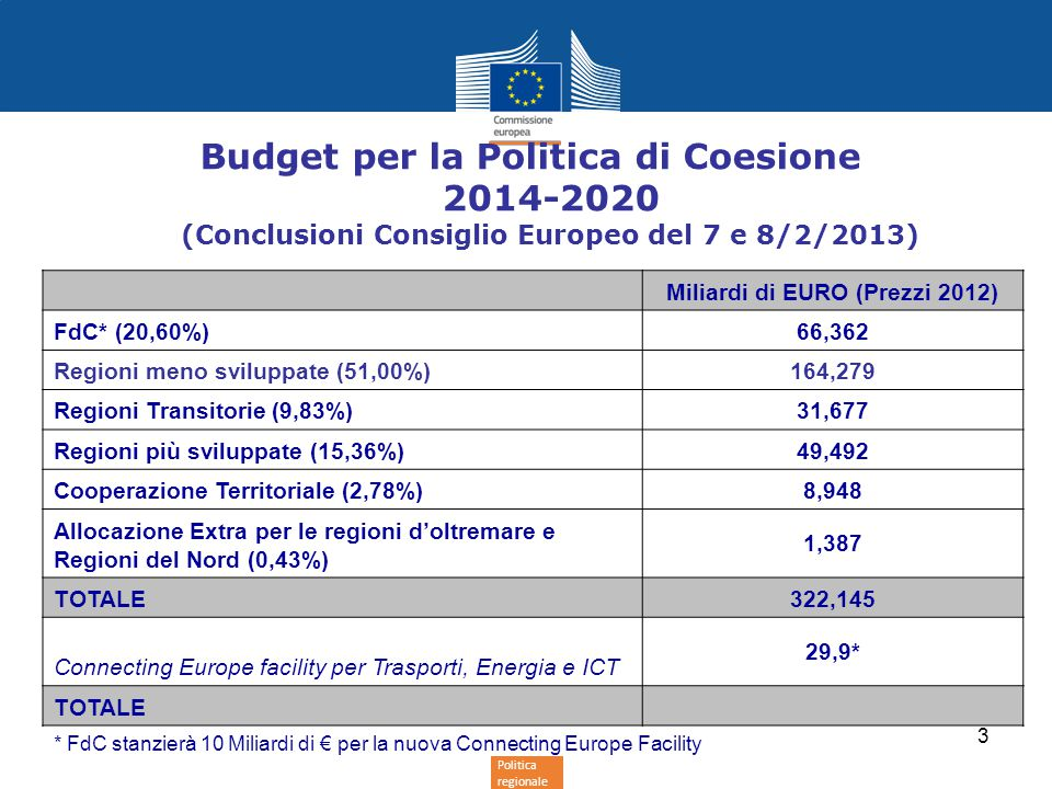 Politica regionale 3 Budget per la Politica di Coesione 2014-2020 (Conclusioni Consiglio Europeo del 7 e 8/2/2013) Miliardi di EURO (Prezzi 2012) FdC* (20,60%)66,362 Regioni meno sviluppate (51,00%)164,279 Regioni Transitorie (9,83%)31,677 Regioni più sviluppate (15,36%)49,492 Cooperazione Territoriale (2,78%)8,948 Allocazione Extra per le regioni d'oltremare e Regioni del Nord (0,43%) 1,387 TOTALE322,145 Connecting Europe facility per Trasporti, Energia e ICT 29,9* TOTALE * FdC stanzierà 10 Miliardi di € per la nuova Connecting Europe Facility