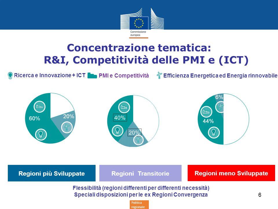 Politica regionale Concentrazione tematica: R&I, Competitività delle PMI e (ICT) Ricerca e Innovazione + ICT PMI e Competitività Regioni più Sviluppate Flessibilità (regioni differenti per differenti necessità) Speciali disposizioni per le ex Regioni Convergenza Efficienza Energetica ed Energia rinnovabile Regioni meno Sviluppate 6 Regioni Transitorie