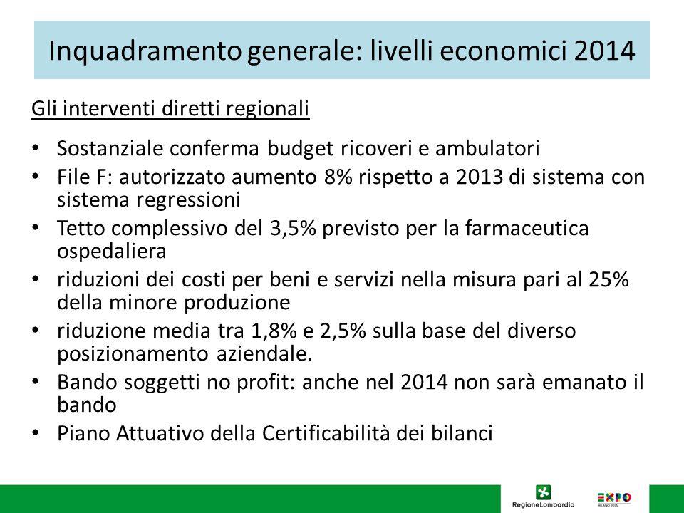 Inquadramento generale: livelli economici 2014 Gli interventi diretti regionali Sostanziale conferma budget ricoveri e ambulatori File F: autorizzato