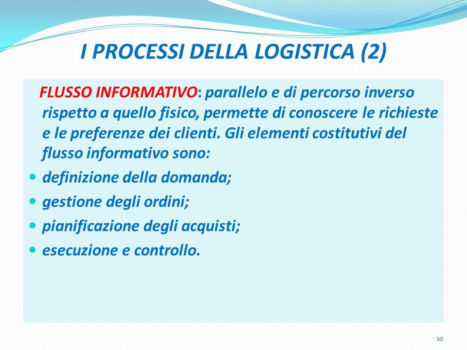 I PROCESSI DELLA LOGISTICA (2) FLUSSO INFORMATIVO: parallelo e di percorso inverso rispetto a quello fisico, permette di conoscere le richieste e le p
