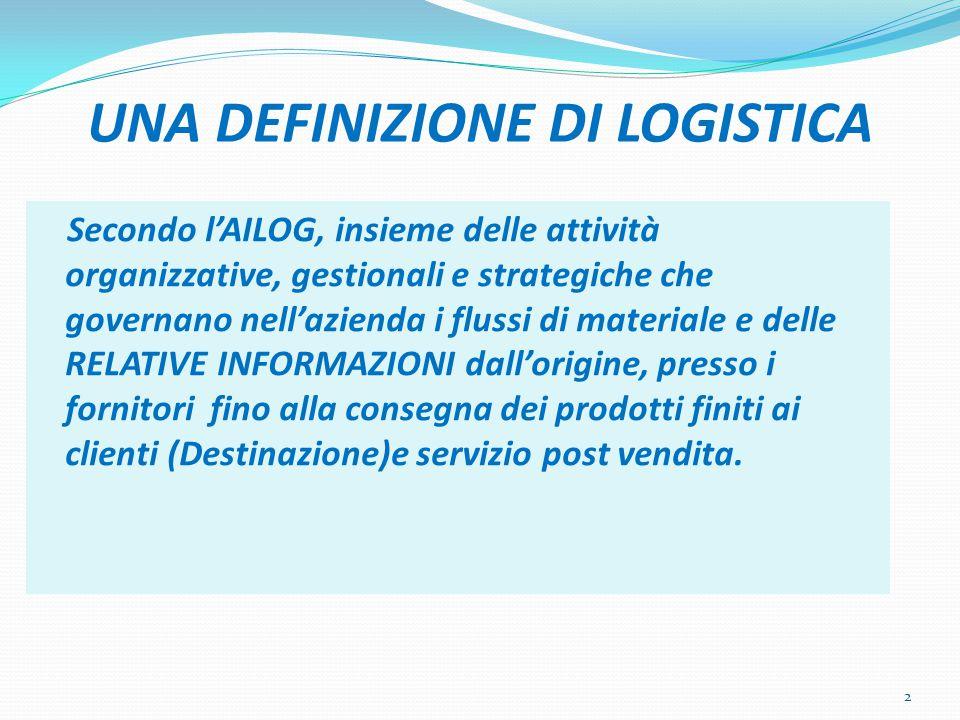 DEFINIZIONE(2) Metodo integrato, orientato al processo per l approv- vigionamento, la produzione e la consegna di prodotti e servizi ai clienti.