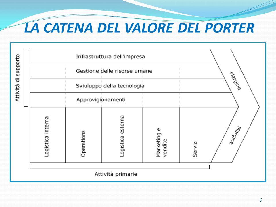 LA CATENA DEL VALORE DEL PORTER 6