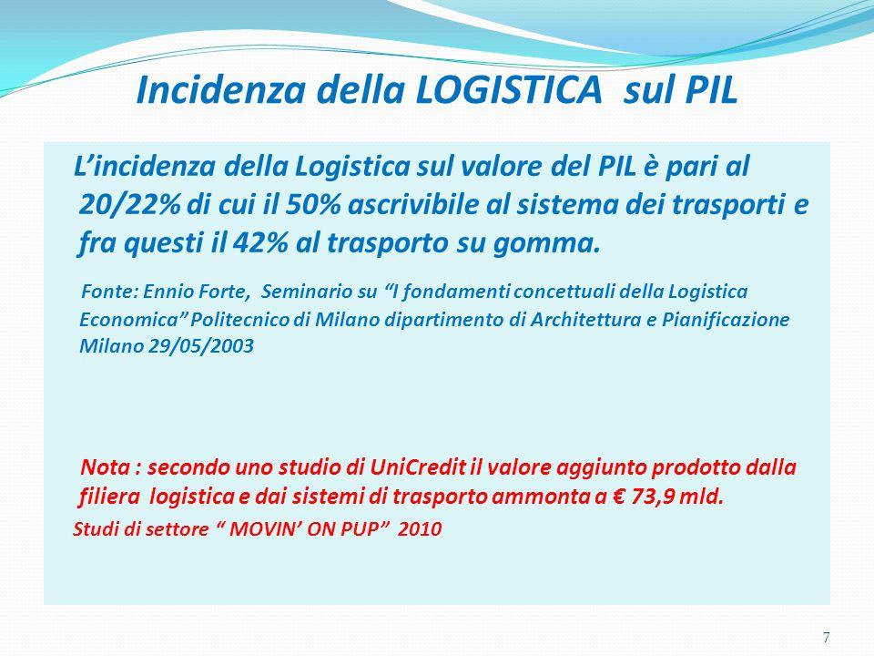 Incidenza della LOGISTICA sul PIL L'incidenza della Logistica sul valore del PIL è pari al 20/22% di cui il 50% ascrivibile al sistema dei trasporti e