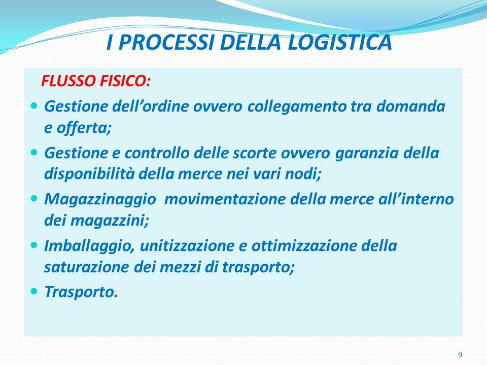I PROCESSI DELLA LOGISTICA FLUSSO FISICO: Gestione dell'ordine ovvero collegamento tra domanda e offerta; Gestione e controllo delle scorte ovvero gar
