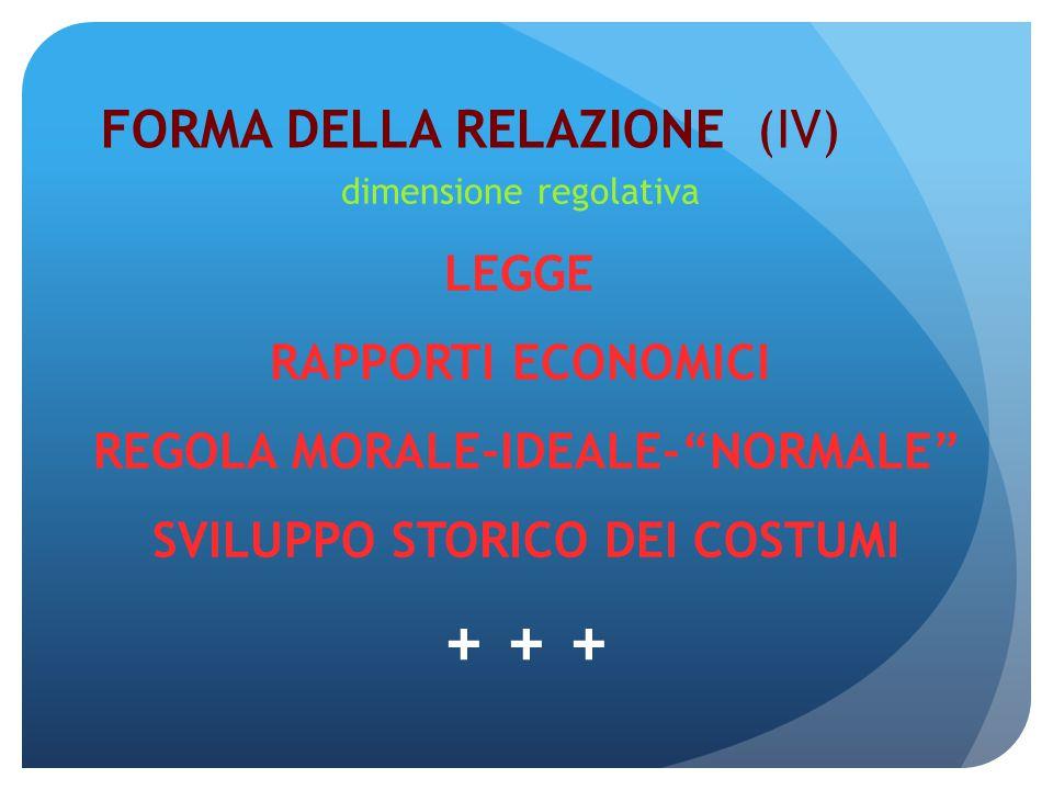 FORMA DELLA RELAZIONE (IV) dimensione regolativa LEGGE RAPPORTI ECONOMICI REGOLA MORALE-IDEALE- NORMALE SVILUPPO STORICO DEI COSTUMI + + +