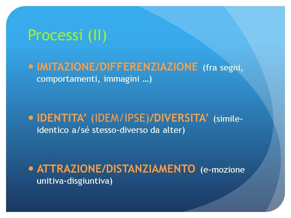 Processi (II) IMITAZIONE/DIFFERENZIAZIONE (fra segni, comportamenti, immagini …) IDENTITA' (IDEM/IPSE)/DIVERSITA' (simile- identico a/sé stesso-diverso da alter) ATTRAZIONE/DISTANZIAMENTO (e-mozione unitiva-disgiuntiva)