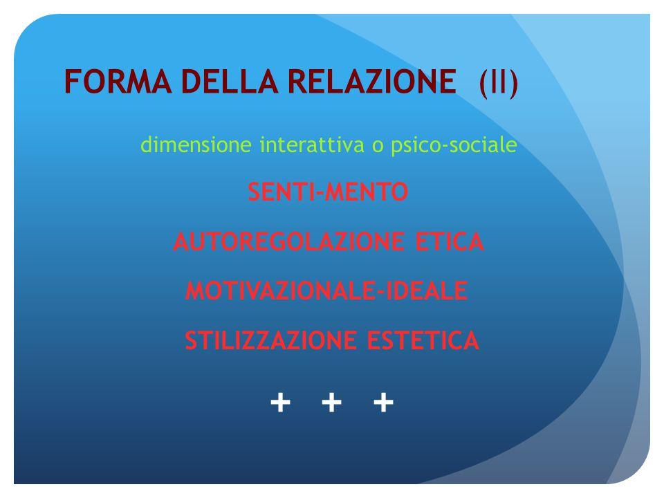 FORMA DELLA RELAZIONE (III) dimensione comunicativa NOME RAPPRESENTAZIONE SOCIALE SIMBOLO + + +