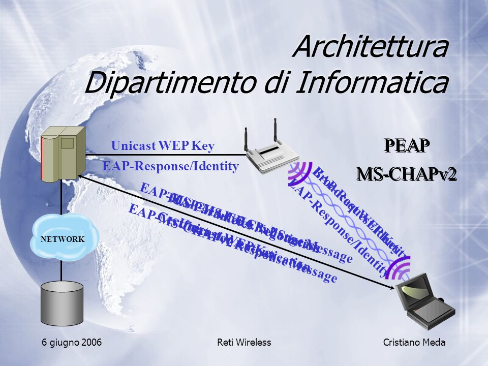 6 giugno 2006Reti Wireless Architettura Dipartimento di Informatica Cristiano Meda EAP-Request/Identity EAP-Response/Identity NETWORK TLS Parameter Negotiation Certficate for Autentication PEAP PEAP MS-CHAPv2 MS-CHAPv2 EAP-MS-CHAPv2 Challange Message EAP-MS-CHAPv2 Response Message EAP-MS-CHAPv2 Success Unicast WEP Key Broadcast WEP Key Unicast WEP Key