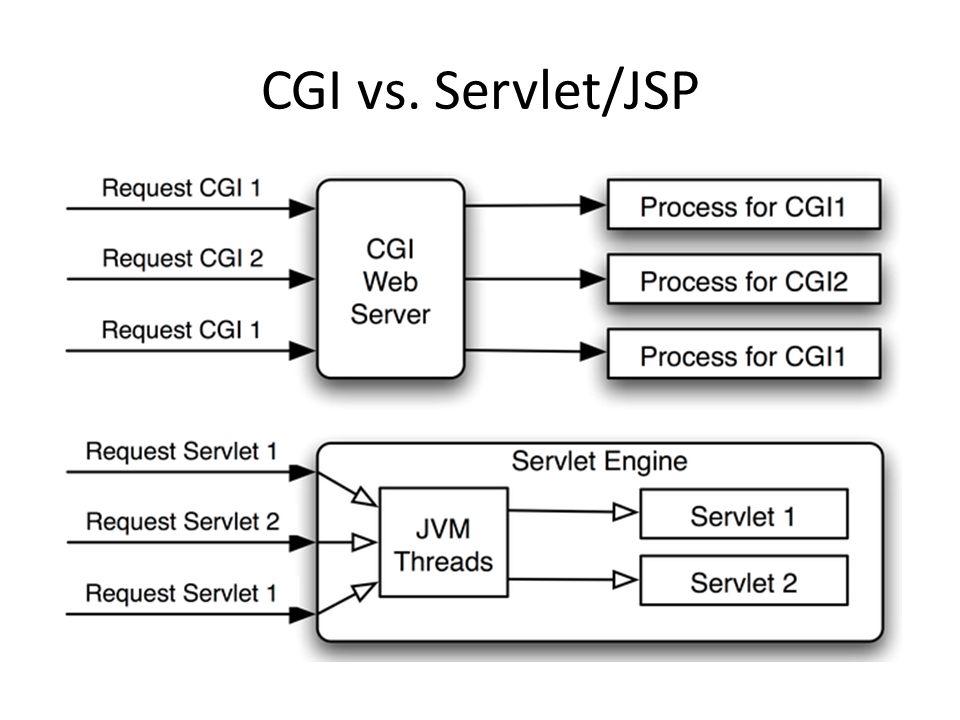 CGI vs. Servlet/JSP