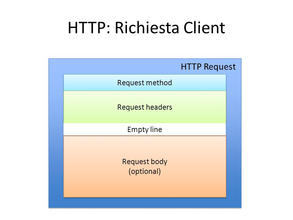 HTTP: Richiesta Client Request method Request headers Request body (optional) Request body (optional) HTTP Request Empty line