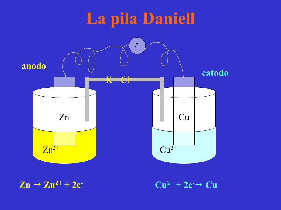 La pila Daniell Zn 2+ Zn Cu 2+ Cu K + Cl - Zn  Zn 2+ + 2e - Cu 2+ + 2e -  Cu catodo anodo