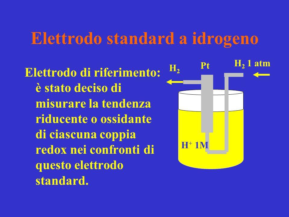 Elettrodo standard a idrogeno Elettrodo di riferimento: è stato deciso di misurare la tendenza riducente o ossidante di ciascuna coppia redox nei conf