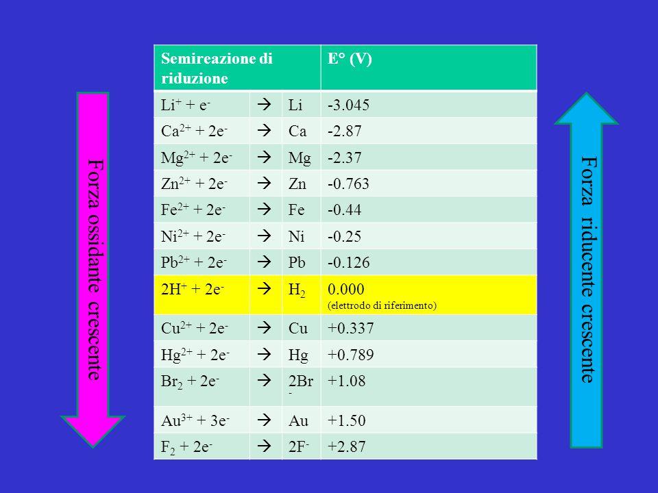 Semireazione di riduzione E° (V) Li + + e -  Li-3.045 Ca 2+ + 2e -  Ca-2.87 Mg 2+ + 2e -  Mg-2.37 Zn 2+ + 2e -  Zn-0.763 Fe 2+ + 2e -  Fe-0.44 Ni