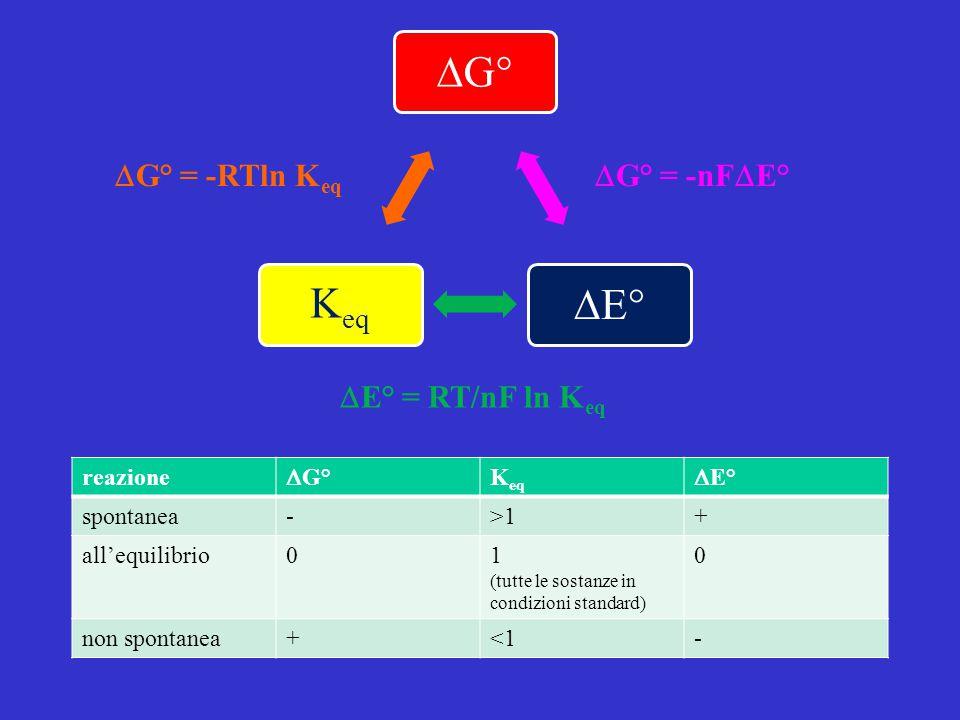 reazione  G° K eq  E° spontanea->1+ all'equilibrio01 (tutte le sostanze in condizioni standard) 0 non spontanea+<1-  G°  E° Keq  G° = -nF  E° 