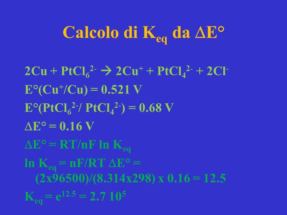 Calcolo di K eq da  E° 2Cu + PtCl 6 2-  2Cu + + PtCl 4 2- + 2Cl - E°(Cu + /Cu) = 0.521 V E°(PtCl 6 2- / PtCl 4 2- ) = 0.68 V  E° = 0.16 V  E° = RT