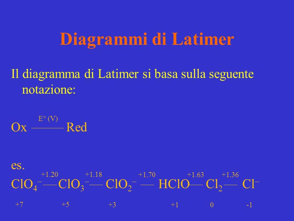 Diagrammi di Latimer Il diagramma di Latimer si basa sulla seguente notazione: Ox Red es. ClO 4  ClO 3  ClO 2  HClO Cl 2 Cl  E° (V) +1.20 +1.18 +1