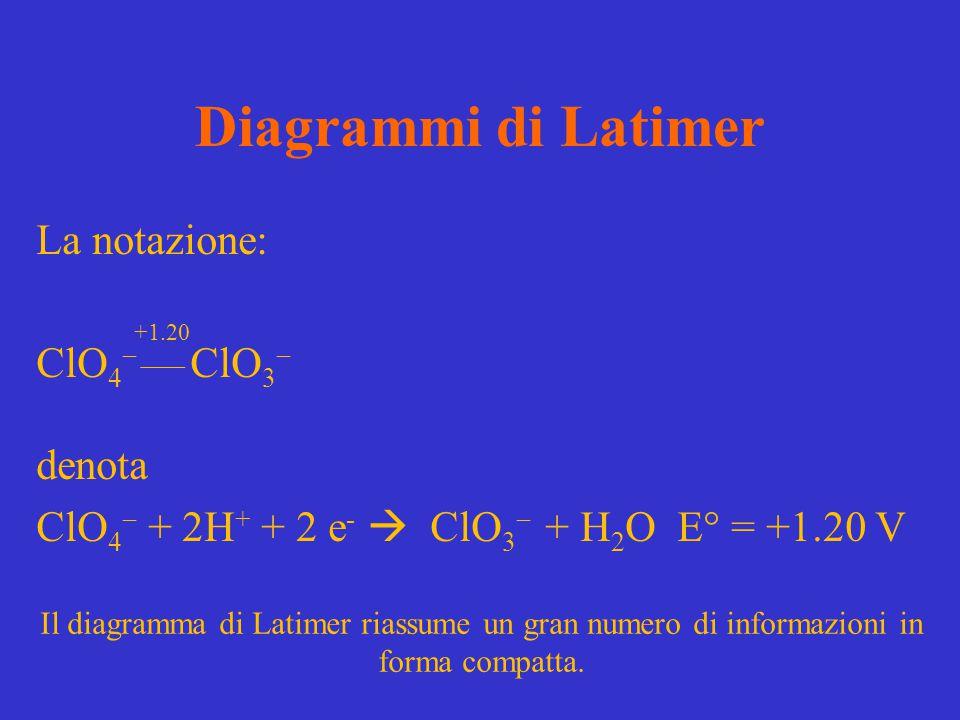 Diagrammi di Latimer La notazione: ClO 4  ClO 3  denota ClO 4  + 2H + + 2 e -  ClO 3  + H 2 O E° = +1.20 V +1.20 Il diagramma di Latimer riassume