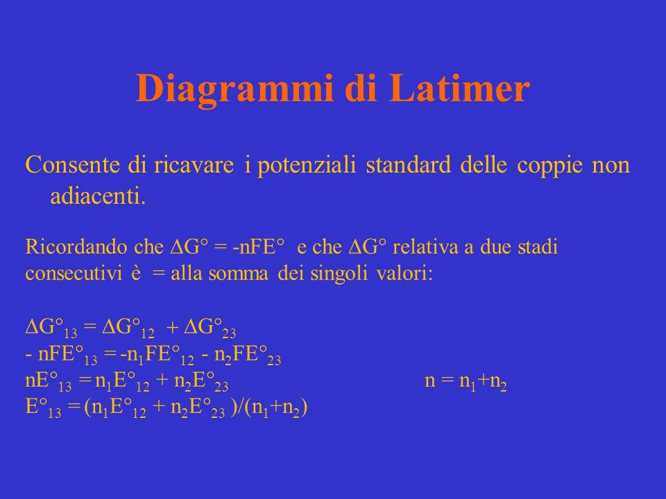 Diagrammi di Latimer Consente di ricavare i potenziali standard delle coppie non adiacenti. Ricordando che  G° = -nFE° e che  G° relativa a due stad