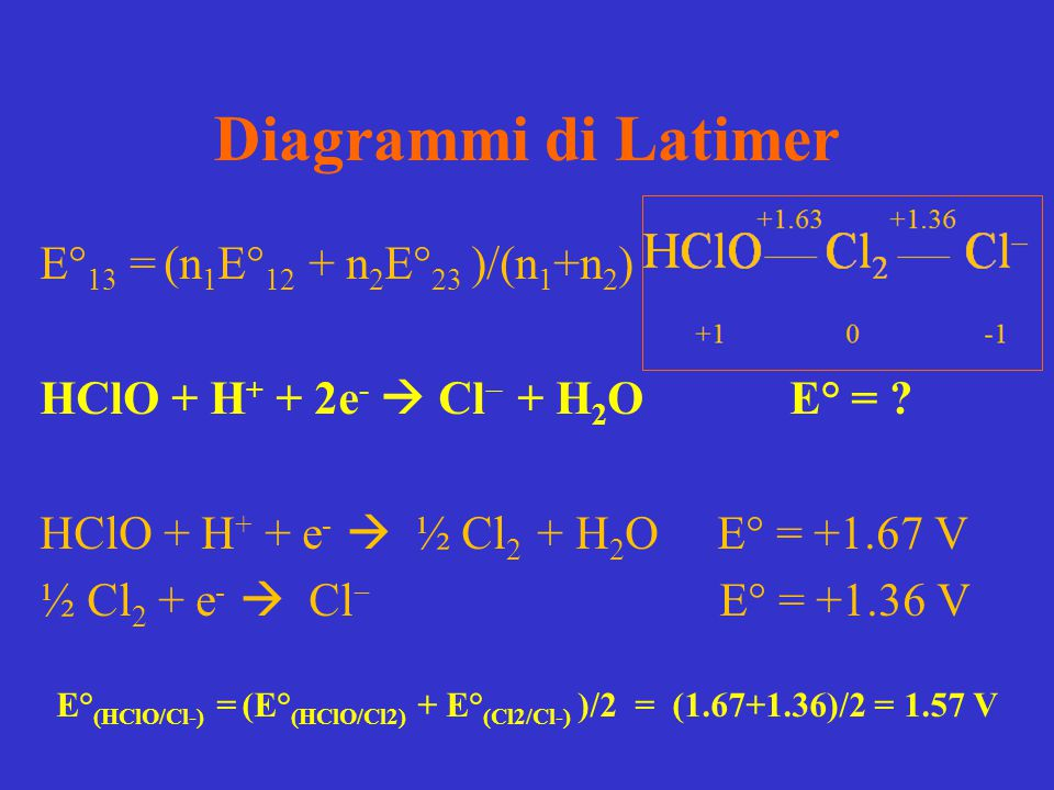 Diagrammi di Latimer E° 13  = (n 1 E° 12  + n 2 E° 23 )/(n 1 +n 2 ) HClO + H + + 2e -  Cl  + H 2 O E° = ? HClO + H + + e -  ½ Cl 2 + H 2 O E° = +