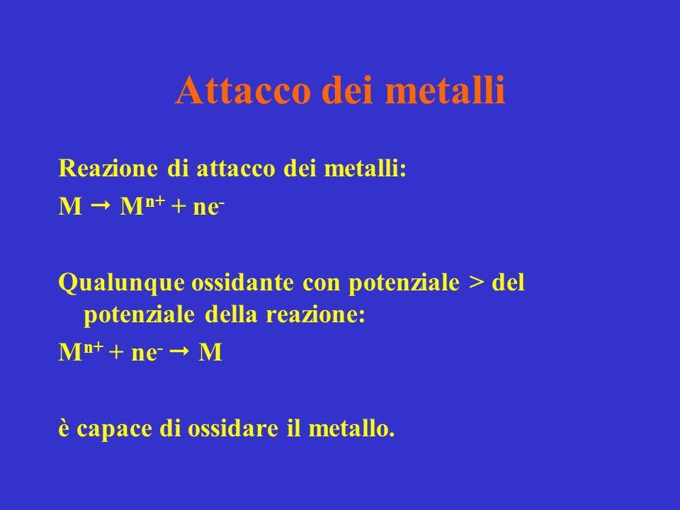 Attacco dei metalli Reazione di attacco dei metalli: M  M n+ + ne - Qualunque ossidante con potenziale > del potenziale della reazione: M n+ + ne - 