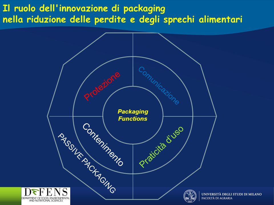 Packaging Functions Comunicazione Praticità d'uso Contenimento PASSIVE PACKAGING Il ruolo dell'innovazione di packaging nella riduzione delle perdite
