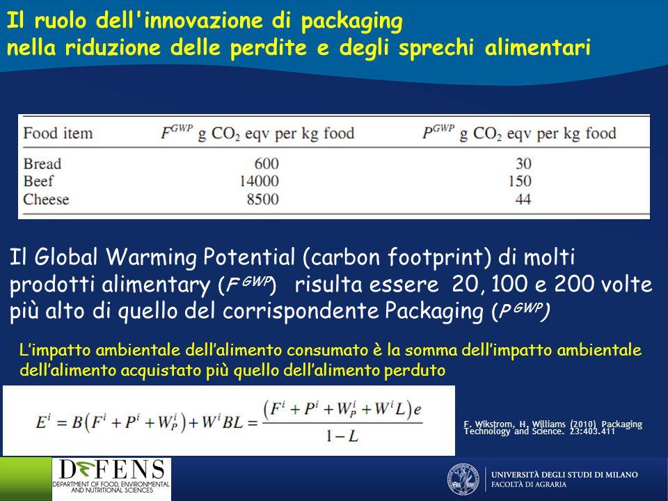 Se le Food Losses del pane (L 1 ) sono del 50, 30 e 10%, la riduzione indicata in ascissa (L 1 –L 2 ) giustifica un aumento di GWP del packaging (P 2 /P 1 ) indicato in ordinata F.