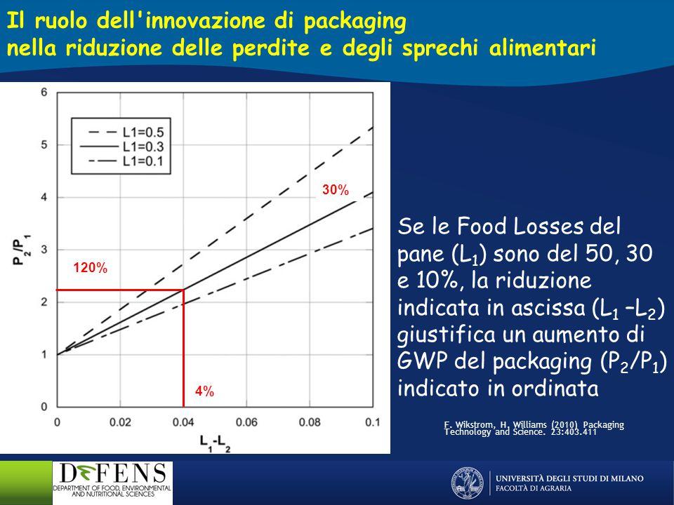 Se le Food Losses del pane (L 1 ) sono del 50, 30 e 10%, la riduzione indicata in ascissa (L 1 –L 2 ) giustifica un aumento di GWP del packaging (P 2