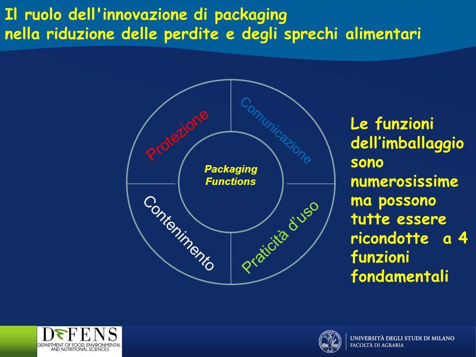 Packaging Functions Comunicazione Praticità d'uso Contenimento PASSIVE PACKAGING Il ruolo dell innovazione di packaging nella riduzione delle perdite e degli sprechi alimentari Protezione