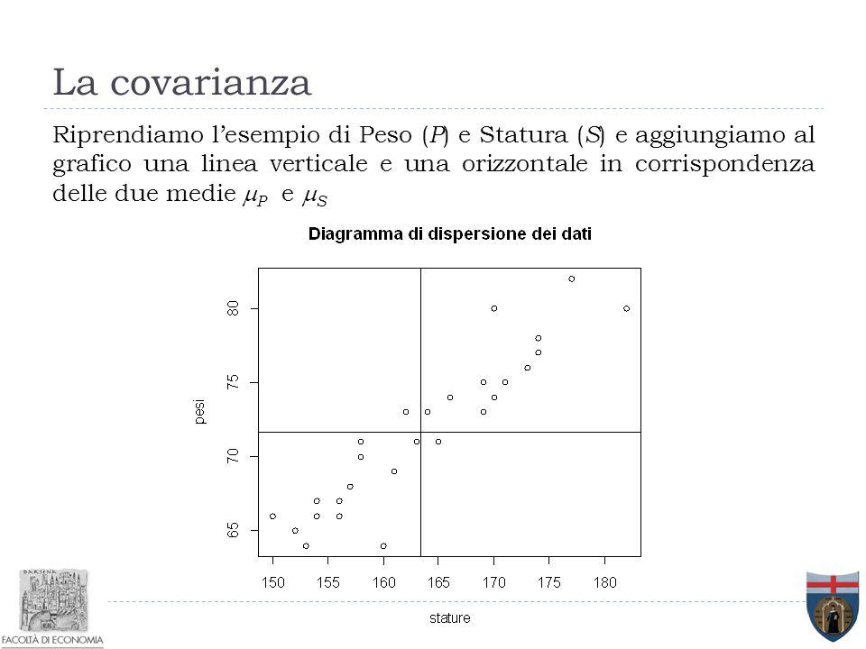 La covarianza Riprendiamo l'esempio di Peso ( P ) e Statura ( S ) e aggiungiamo al grafico una linea verticale e una orizzontale in corrispondenza del