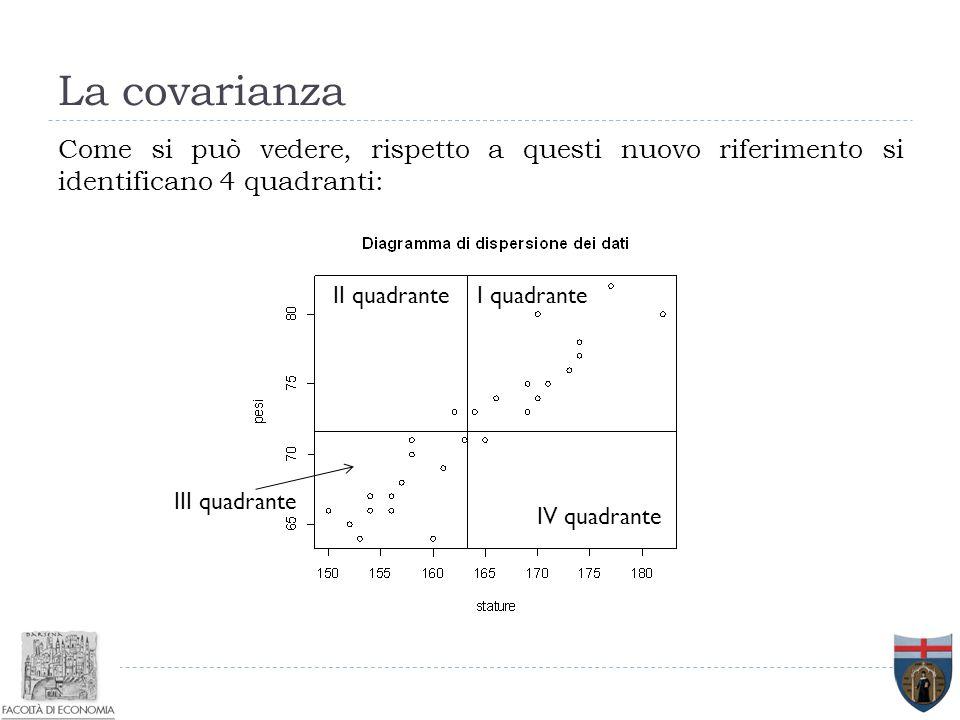 La covarianza Come si può vedere, rispetto a questi nuovo riferimento si identificano 4 quadranti: I quadranteII quadrante III quadrante IV quadrante