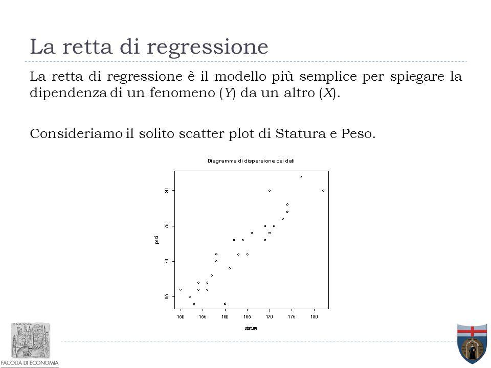 La retta di regressione La retta di regressione è il modello più semplice per spiegare la dipendenza di un fenomeno ( Y ) da un altro ( X ). Consideri