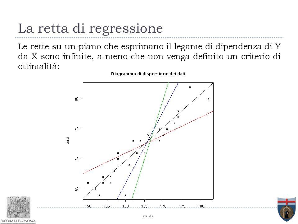 La retta di regressione Le rette su un piano che esprimano il legame di dipendenza di Y da X sono infinite, a meno che non venga definito un criterio