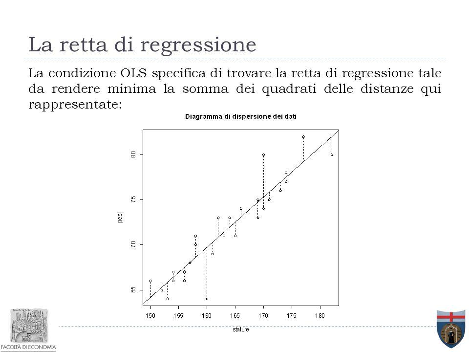 La retta di regressione La condizione OLS specifica di trovare la retta di regressione tale da rendere minima la somma dei quadrati delle distanze qui