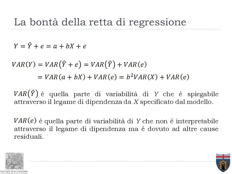 è quella parte di variabilità di Y che è spiegabile attraverso il legame di dipendenza da X specificato dal modello. è quella parte di variabilità di
