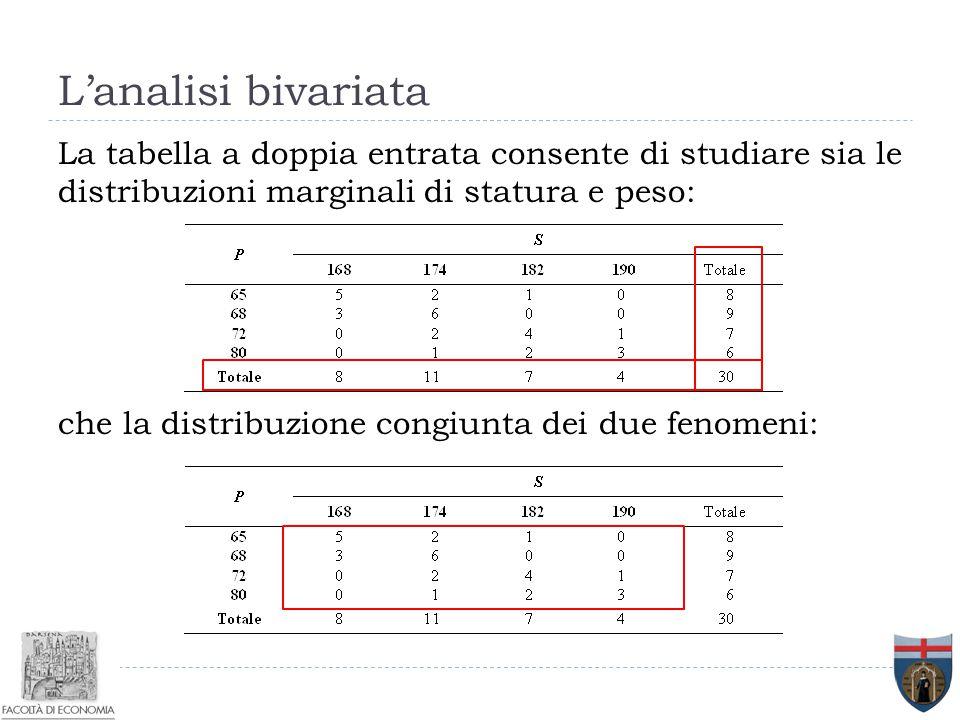 La tabella a doppia entrata consente di studiare sia le distribuzioni marginali di statura e peso: che la distribuzione congiunta dei due fenomeni: L'
